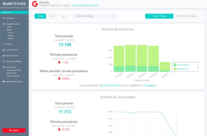 Insights Google my Business sur la Console evermaps