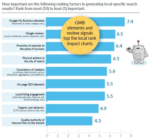 La proximité passe en troisième position dans les facteurs de classement local